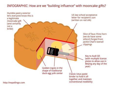 Expat Lingo Mooncake Infographic