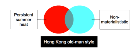 Hong Kong old-man style Venn diagram