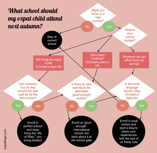 Int'l school decision flowchart _ expatlingo.com