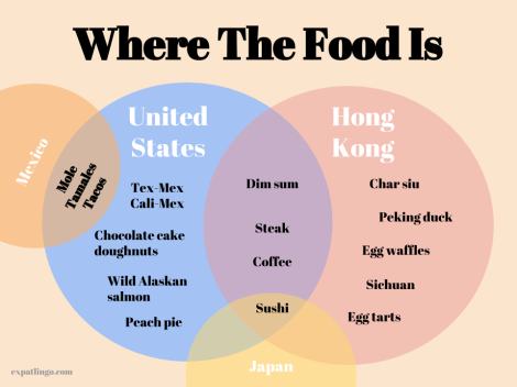 Hong Kong vs US food options in a Venn diagram-4